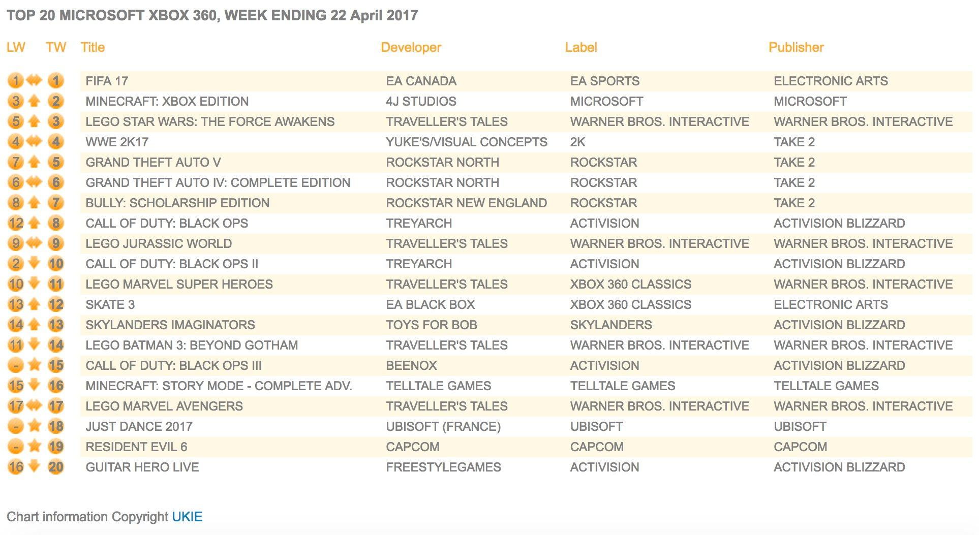 April22-Xbox360-charts.jpg