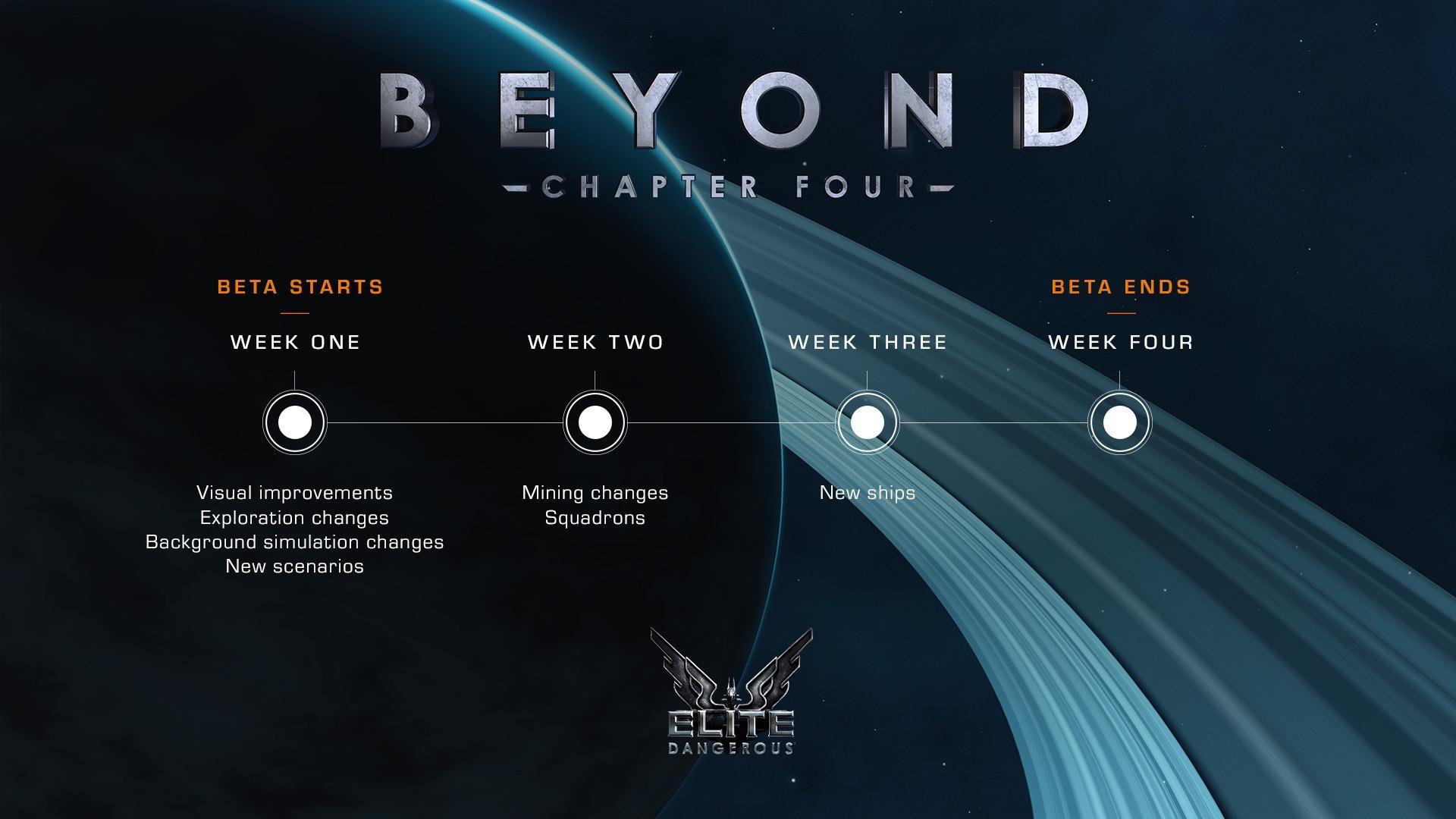 Elite Dangerous: Beyond - Chapter Four Adding New Mining Options