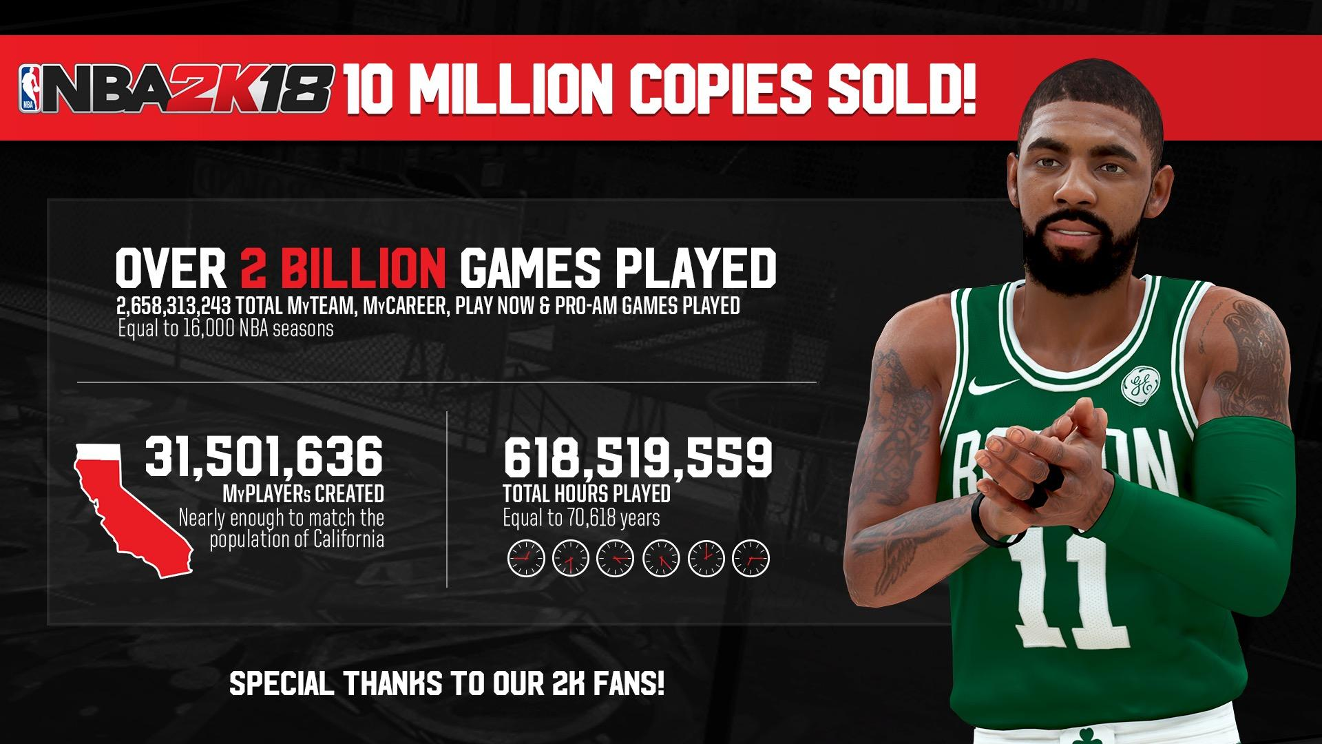 nba 2k18 has netted 10 million  u0026 39 sold-in u0026 39  copies at retail