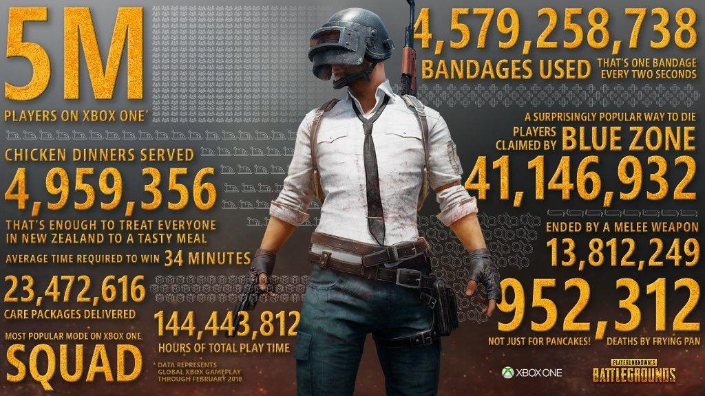 PlayerUnknown's Battlegrounds Hits 5 Million Players on Xbox